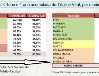 Estado do Rio de Janeiro está sob risco de epidemia de sarampo
